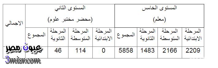 العدد المطلوب لوظائف وزارة الخدمة المدنية