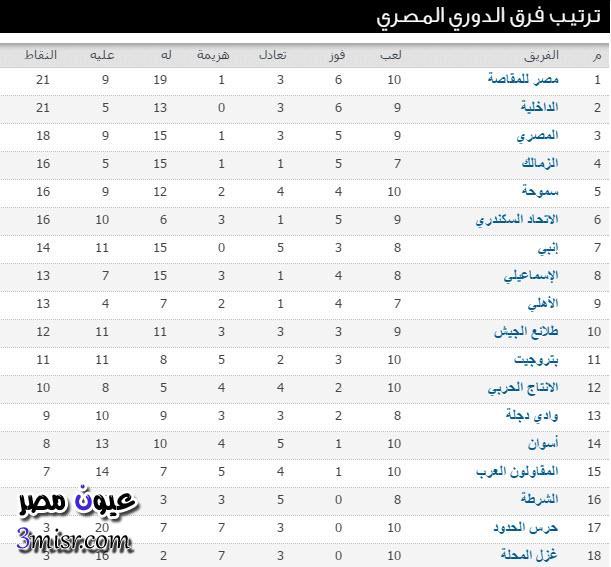 ترتيب جدول الدوري المصري اليوم