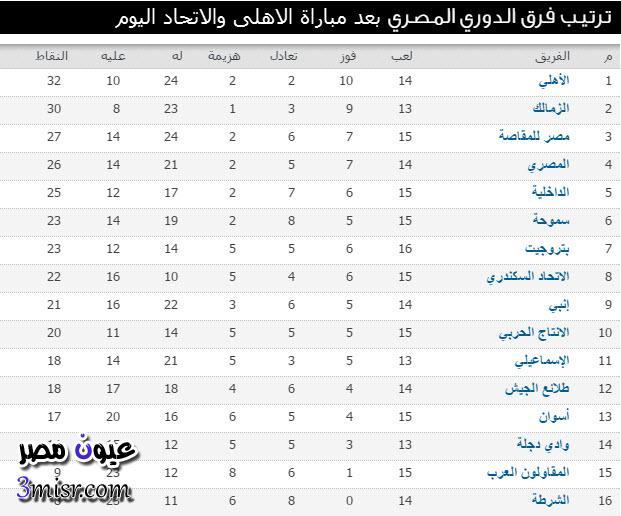 ترتيب الدوري المصري اليوم بعد مباراة الاهلي والاتحاد