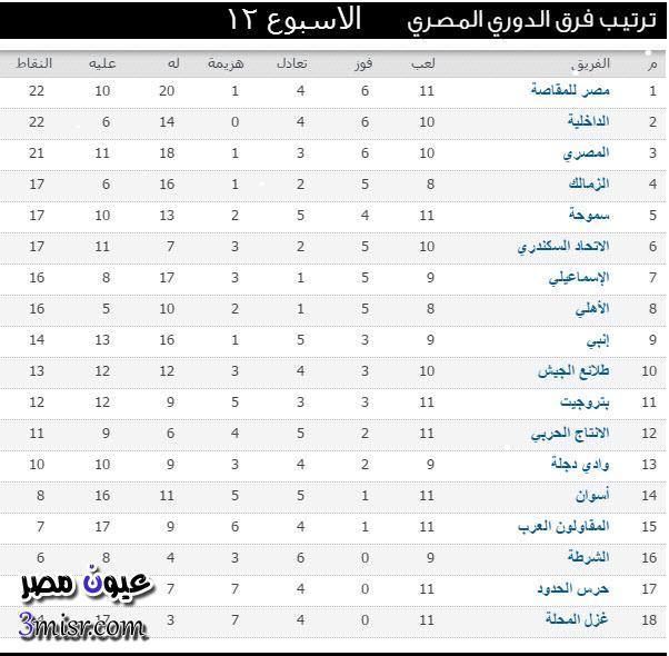 جدول ترتيب الدوري المصري الاسبوع 12