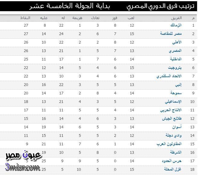 جدول ترتيب الدوري المصري الجولة 15