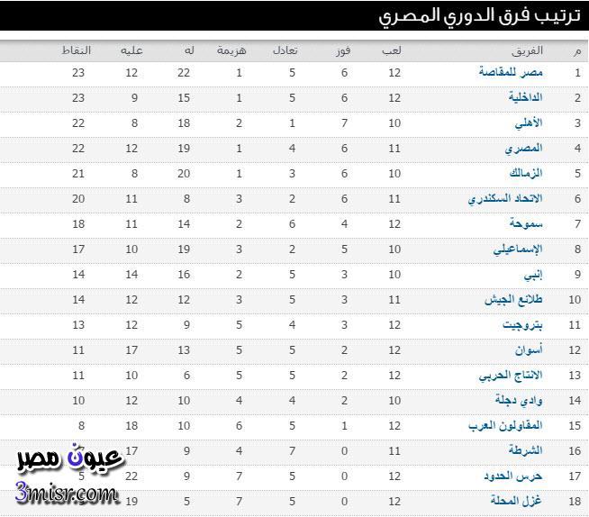جدول ترتيب الدوري المصري الممتاز الاسبوع 13