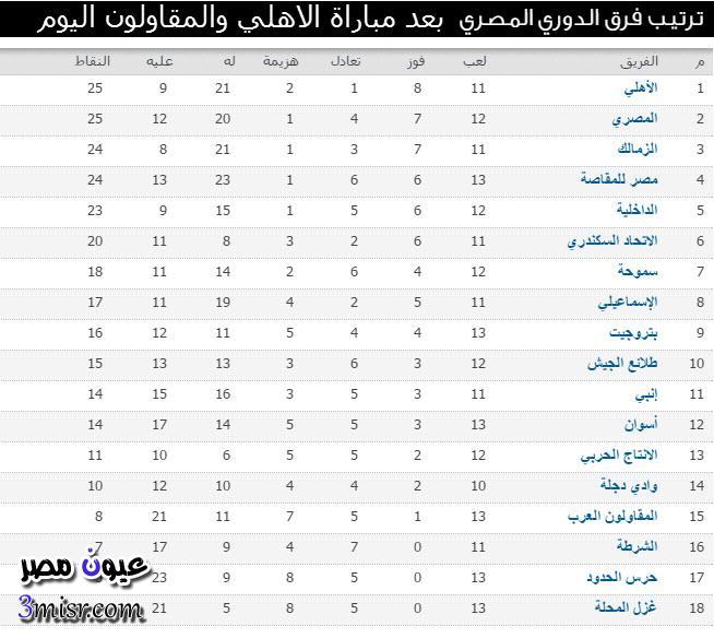 جدول ترتيب الدوري المصري الممتاز بعد مباراة الاهلي والمقاولون