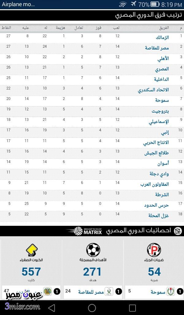 ترتيب فرق الدورى المصري ٢٠١٦ الجولة ١٤ عقب مباراة الزمالك والشرطة