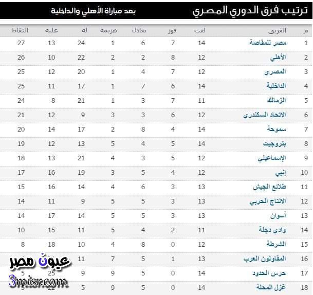 جدول ترتيب الدوري المصرى ٢٠١٦