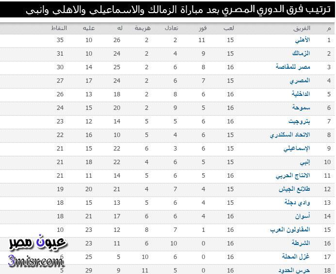 ترتيب الدوري المصري 2016