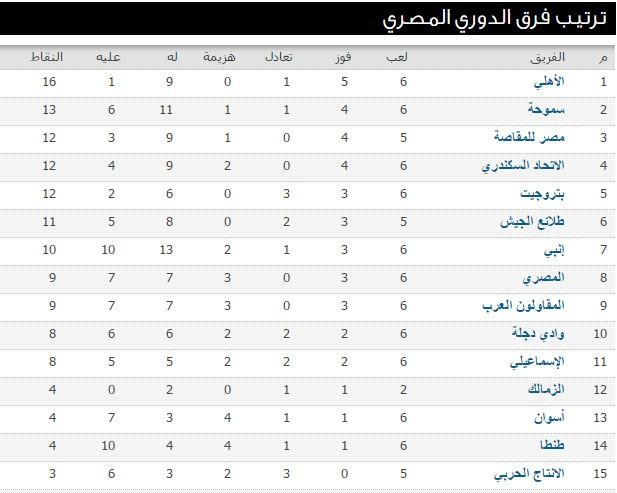 جدول ترتيب الدوري المصري الممتاز 2016 عقب مباراة الزمالك وسموحة