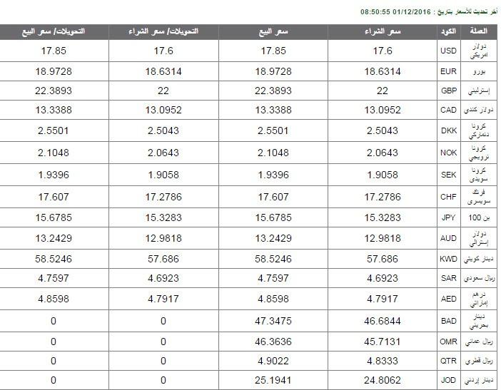 اسعار الدولار اليوم سعر العملات الان بنك الاهلي مصر