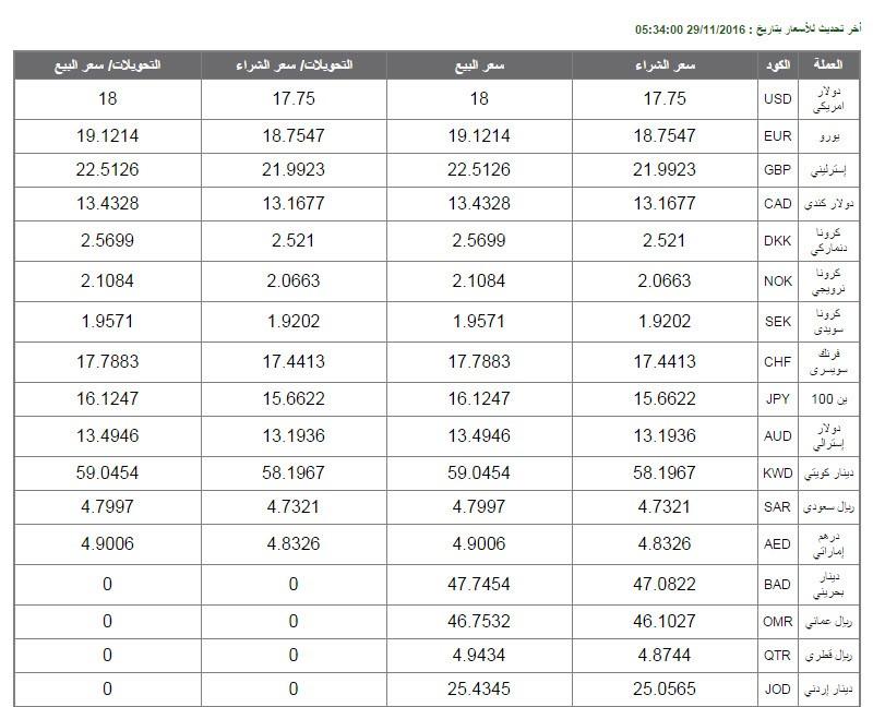 اسعار العملات الان الدولار اليوم بنك مصر الاهلي الاسكندرية القاهرة