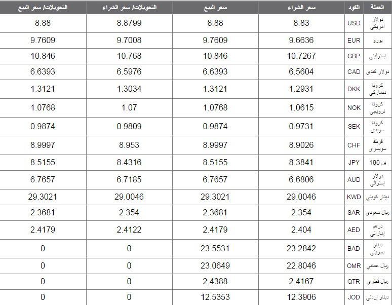 اسعار العملات اليوم البنك الاهلي