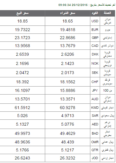 سعر الدولار اليوم البنك الاهلي مصر أسعار العملات الان السبت